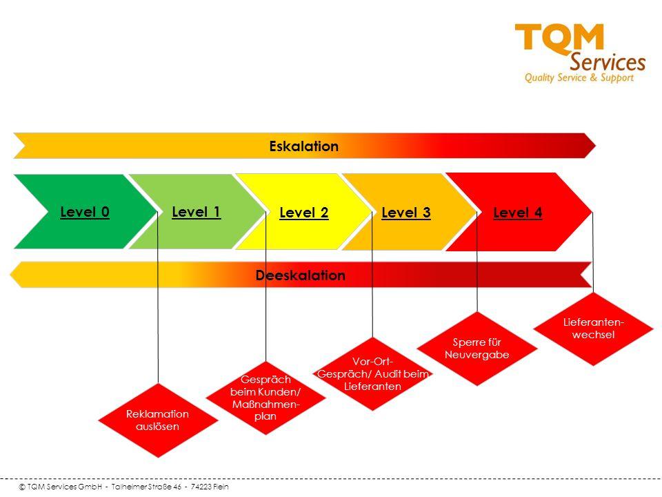 © TQM Services GmbH - Talheimer Straße 46 - 74223 Flein Deeskalation Level 0 Level 1 Eskalation Level 2 Level 3 Gespräch beim Kunden/ Maßnahmen- plan Vor-Ort- Gespräch/ Audit beim Lieferanten Sperre für Neuvergabe Lieferanten- wechsel Level 4 Reklamation auslösen