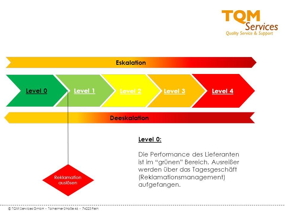 © TQM Services GmbH - Talheimer Straße 46 - 74223 Flein Deeskalation Level 0 Level 1 Eskalation Level 2 Level 3 Level 4 Reklamation auslösen Level 0: Die Performance des Lieferanten ist im grünen Bereich.