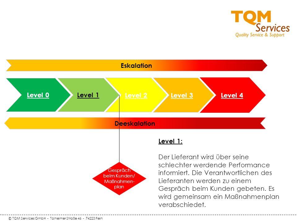 © TQM Services GmbH - Talheimer Straße 46 - 74223 Flein Deeskalation Level 0 Level 1 Eskalation Level 2 Level 3 Gespräch beim Kunden/ Maßnahmen- plan Level 4 Level 1: Der Lieferant wird über seine schlechter werdende Performance informiert.