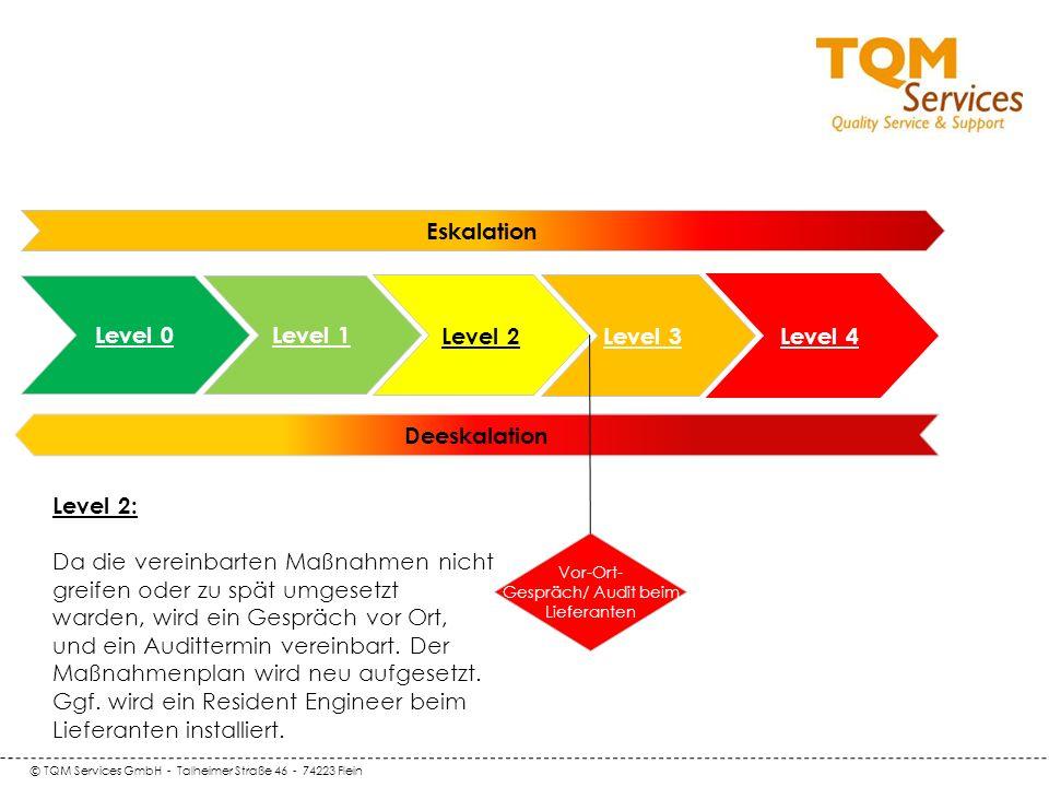 © TQM Services GmbH - Talheimer Straße 46 - 74223 Flein Deeskalation Level 0 Level 1 Eskalation Level 2 Level 3 Vor-Ort- Gespräch/ Audit beim Lieferan