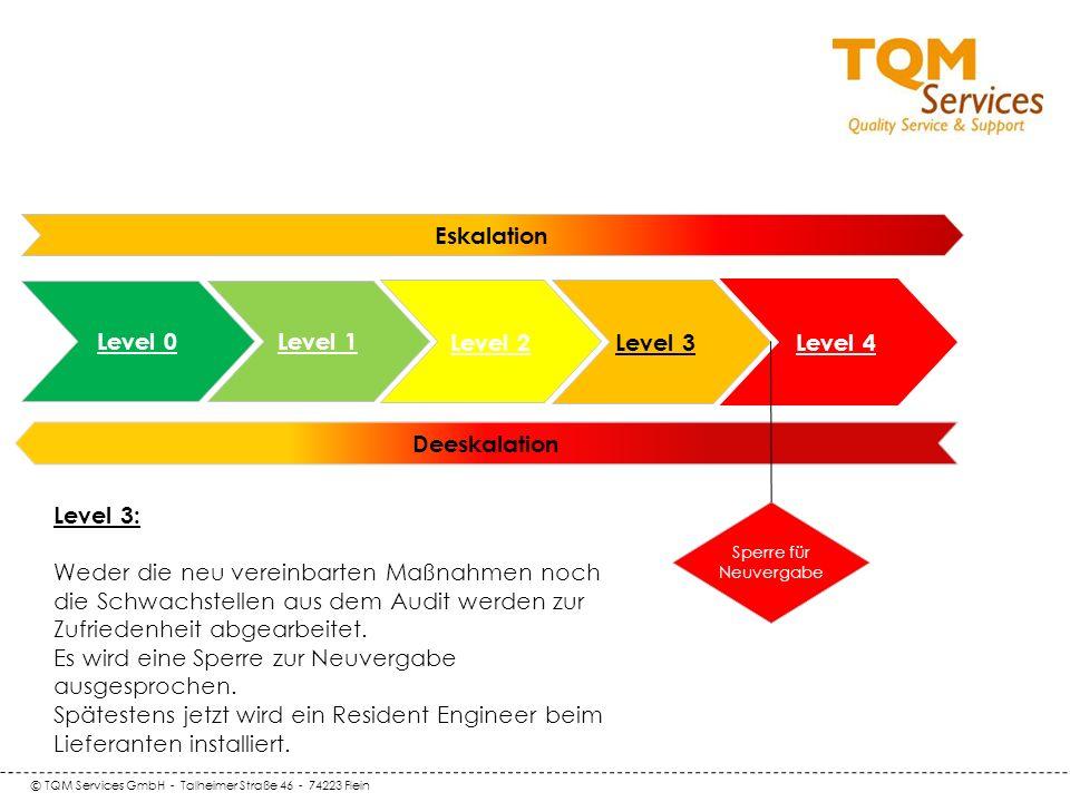 © TQM Services GmbH - Talheimer Straße 46 - 74223 Flein Deeskalation Level 0 Level 1 Eskalation Level 2 Level 3 Sperre für Neuvergabe Level 4 Level 3: Weder die neu vereinbarten Maßnahmen noch die Schwachstellen aus dem Audit werden zur Zufriedenheit abgearbeitet.