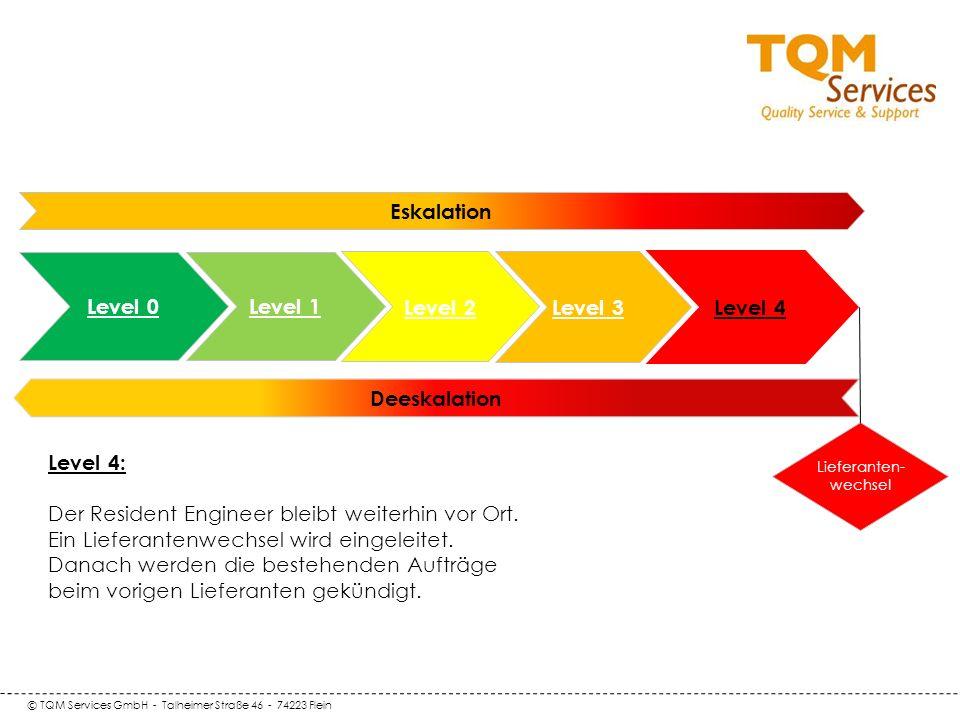 © TQM Services GmbH - Talheimer Straße 46 - 74223 Flein Deeskalation Level 0 Level 1 Eskalation Level 2 Level 3 Lieferanten- wechsel Level 4 Level 4: