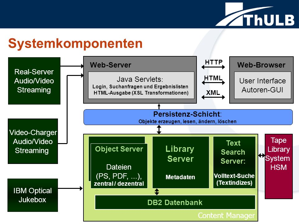Systemkomponenten Content Manager Video-Charger Audio/Video Streaming Text Search Server: Volltext-Suche (Textindizes) DB2 Datenbank Library Server Me