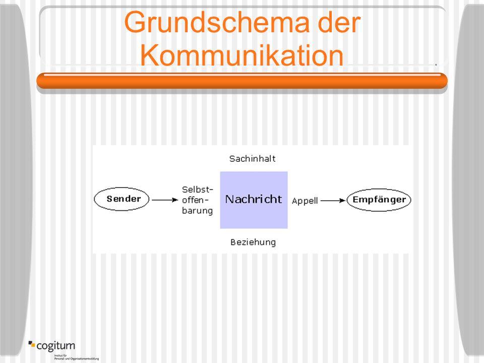 Grundschema der Kommunikation