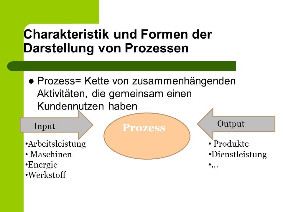 Charakteristik und Formen der Darstellung von Prozessen Prozess= Kette von zusammenhängenden Aktivitäten, die gemeinsam einen Kundennutzen haben Prozess Input Output Arbeitsleistung Maschinen Energie Werkstoff Produkte Dienstleistung …