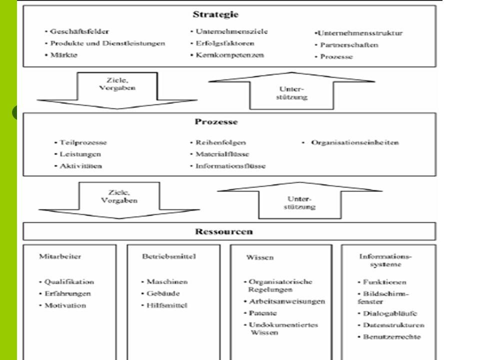 Implementierung von Prozessmanagement als OE- Prozess