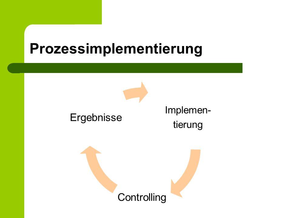 Prozessimplementierung Implemen- tierung Controlling Ergebnisse