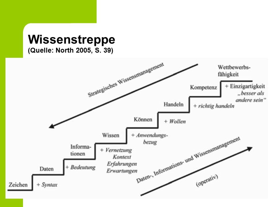 Wissenstreppe (Quelle: North 2005, S. 39)