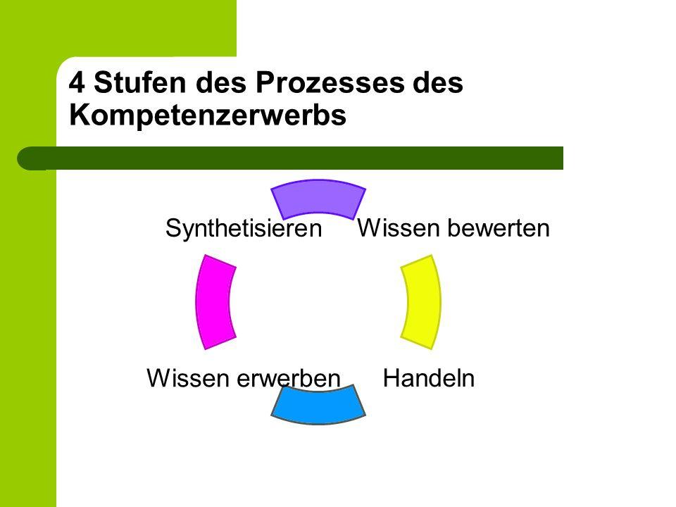 4 Stufen des Prozesses des Kompetenzerwerbs Wissen bewerten Handeln Wissen erwerben Synthetisieren