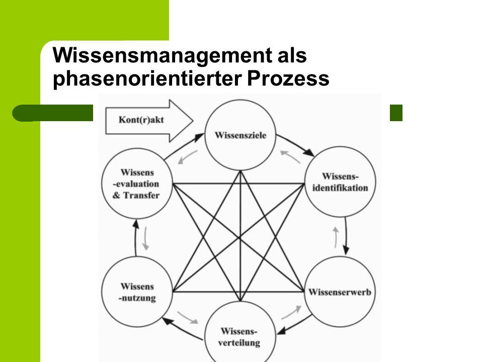 Wissensmanagement als phasenorientierter Prozess