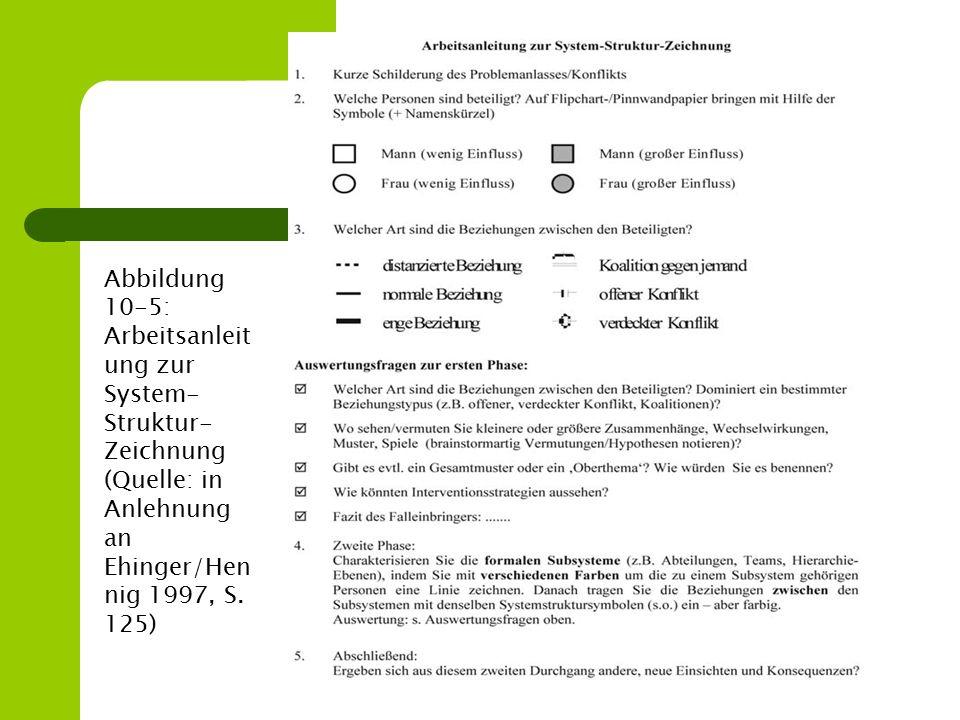 Abbildung 10-5: Arbeitsanleit ung zur System- Struktur- Zeichnung (Quelle: in Anlehnung an Ehinger/Hen nig 1997, S. 125)
