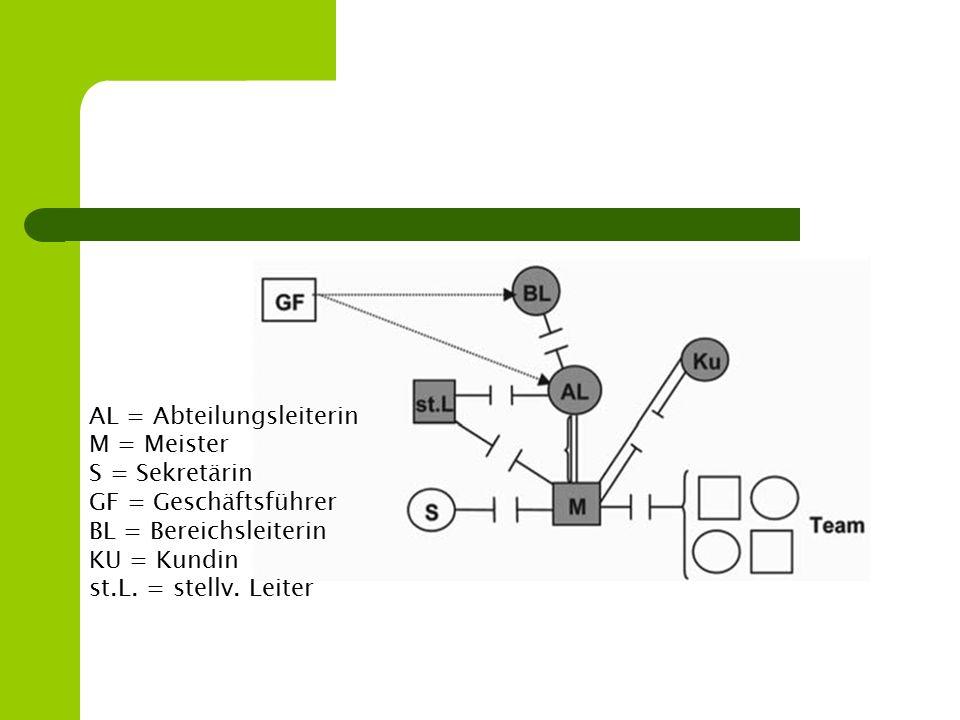 AL = Abteilungsleiterin M = Meister S = Sekretärin GF = Geschäftsführer BL = Bereichsleiterin KU = Kundin st.L. = stellv. Leiter