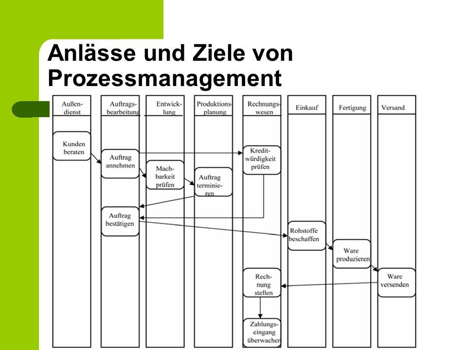 """Charakteristik und Formen der Darstellung von Prozessen Definition: """"Bei einem Geschäftsprozess handelt es sich also ganz allgemein um eine zeitlich-logische Abfolge von Aktivitäten zur Erfüllung einer betrieblichen Aufgabe, wobei eine Leistung in Form von Material- und/oder Informationstransformation erbracht wird."""