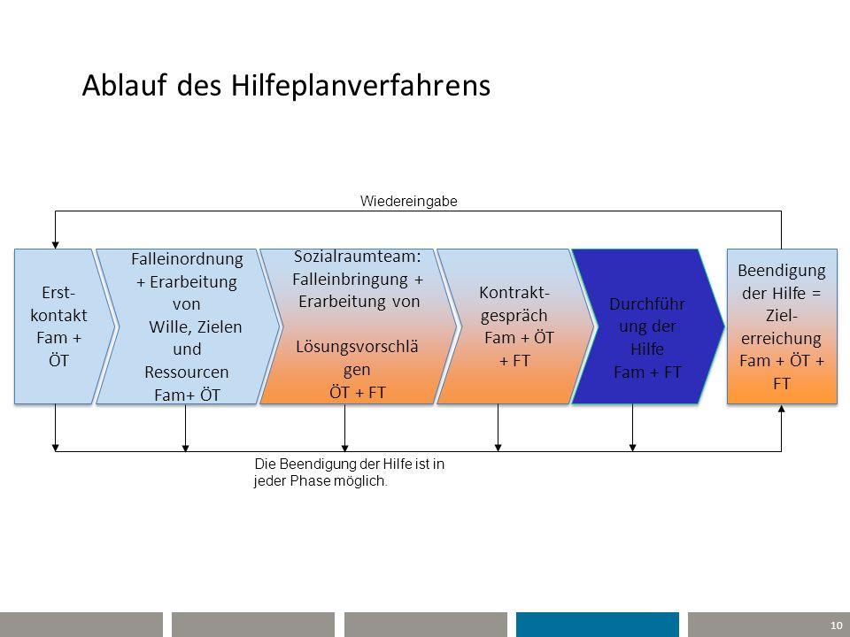 10 Ablauf des Hilfeplanverfahrens Falleinordnung + Erarbeitung von Wille, Zielen und Ressourcen Fam+ ÖT Sozialraumteam: Falleinbringung + Erarbeitung