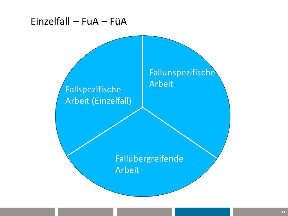 11 Fallunspezifische Arbeit Fallübergreifende Arbeit Fallspezifische Arbeit (Einzelfall) Einzelfall – FuA – FüA