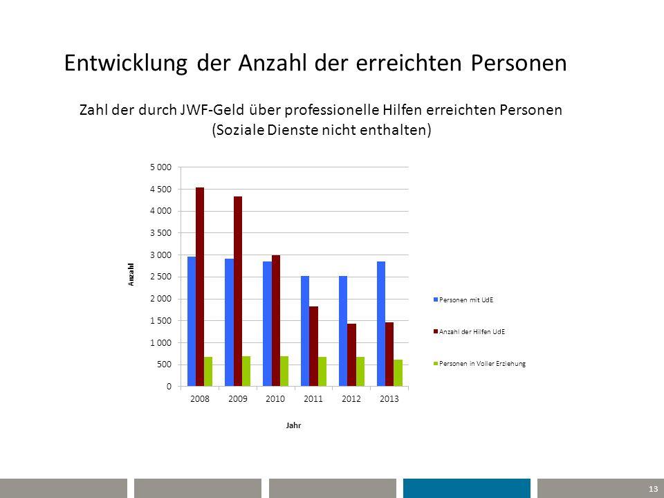 13 Entwicklung der Anzahl der erreichten Personen Zahl der durch JWF-Geld über professionelle Hilfen erreichten Personen (Soziale Dienste nicht enthal