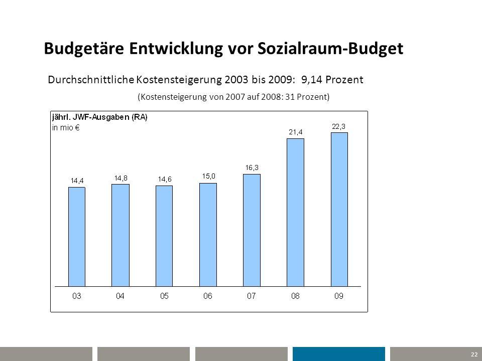 22 Budgetäre Entwicklung vor Sozialraum-Budget Durchschnittliche Kostensteigerung 2003 bis 2009: 9,14 Prozent (Kostensteigerung von 2007 auf 2008: 31