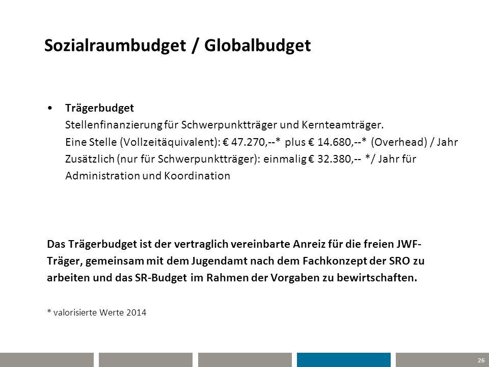 26 Sozialraumbudget / Globalbudget Trägerbudget Stellenfinanzierung für Schwerpunktträger und Kernteamträger. Eine Stelle (Vollzeitäquivalent): € 47.2