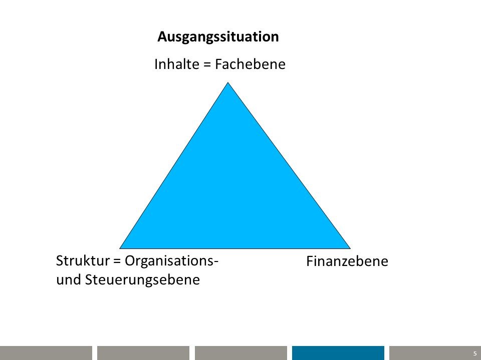 5 Ausgangssituation Inhalte = Fachebene Struktur = Organisations- und Steuerungsebene Finanzebene