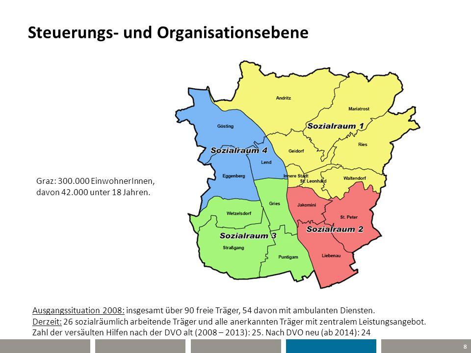 8 Steuerungs- und Organisationsebene Graz: 300.000 EinwohnerInnen, davon 42.000 unter 18 Jahren. Ausgangssituation 2008: insgesamt über 90 freie Träge