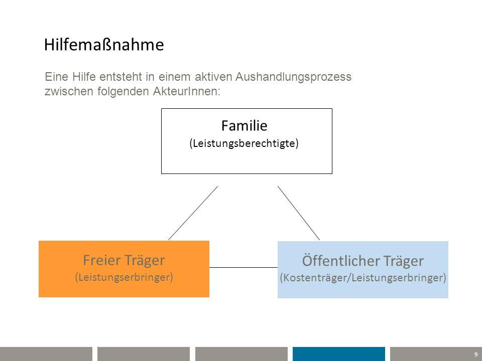 9 Hilfemaßnahme Familie (Leistungsberechtigte) Freier Träger (Leistungserbringer) Öffentlicher Träger (Kostenträger/Leistungserbringer) Eine Hilfe ent