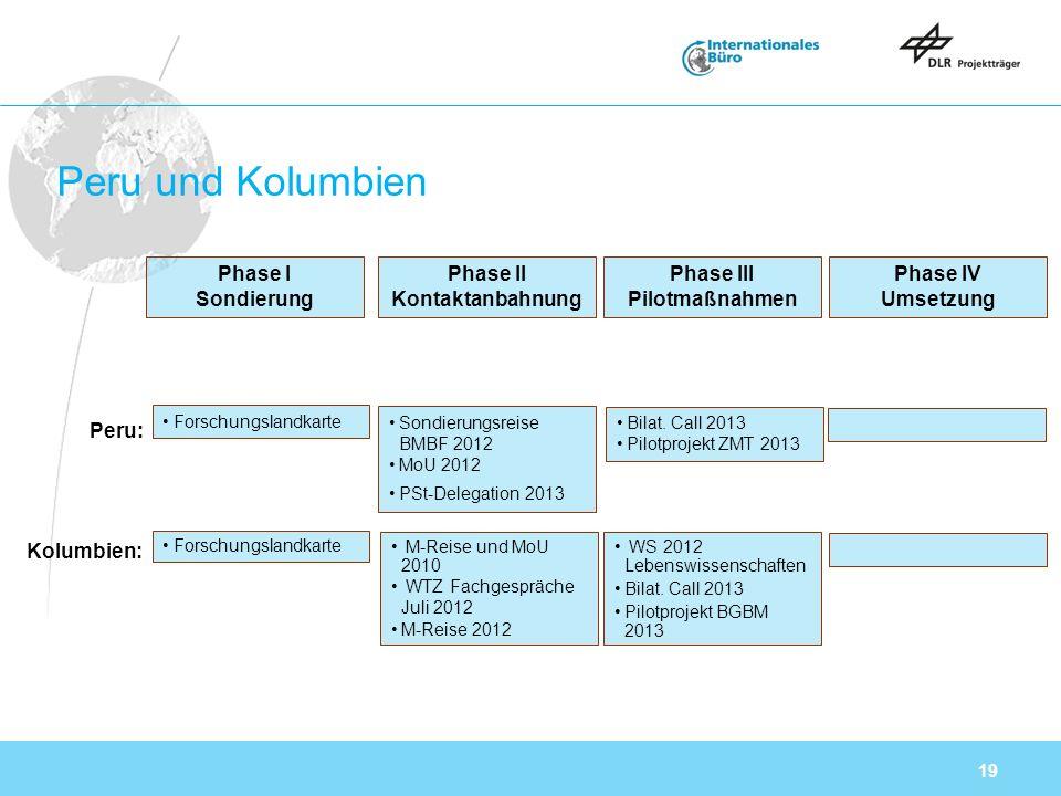 19 Peru und Kolumbien Phase I Sondierung Phase IV Umsetzung Peru: Kolumbien: Phase II Kontaktanbahnung Phase III Pilotmaßnahmen Forschungslandkarte Sondierungsreise BMBF 2012 MoU 2012 PSt-Delegation 2013 Bilat.