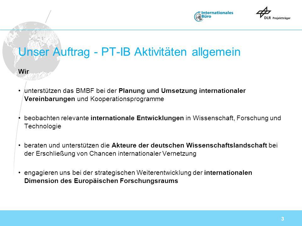 3 Unser Auftrag - PT-IB Aktivitäten allgemein Wir unterstützen das BMBF bei der Planung und Umsetzung internationaler Vereinbarungen und Kooperationsprogramme beobachten relevante internationale Entwicklungen in Wissenschaft, Forschung und Technologie beraten und unterstützen die Akteure der deutschen Wissenschaftslandschaft bei der Erschließung von Chancen internationaler Vernetzung engagieren uns bei der strategischen Weiterentwicklung der internationalen Dimension des Europäischen Forschungsraums