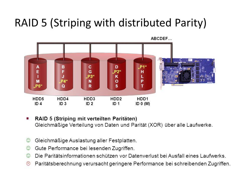  RAID 5 (Striping mit verteilten Paritäten) Gleichmäßige Verteilung von Daten und Parität (XOR) über alle Laufwerke.