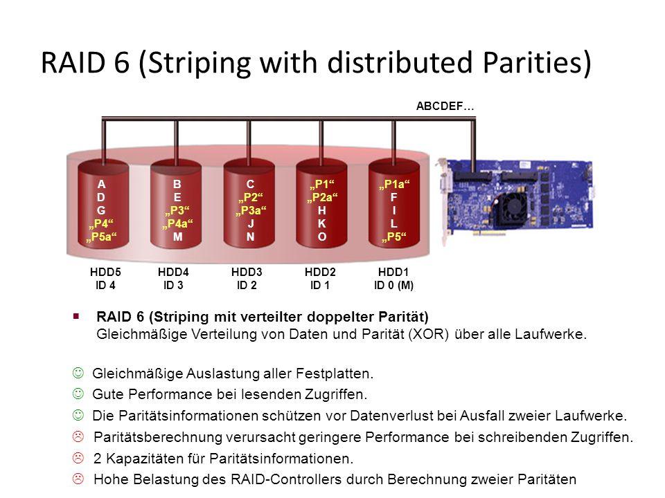  RAID 6 (Striping mit verteilter doppelter Parität) Gleichmäßige Verteilung von Daten und Parität (XOR) über alle Laufwerke.