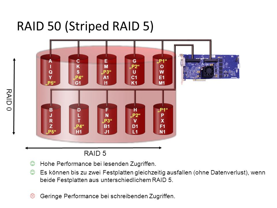 RAID 5 RAID 0 Hohe Performance bei lesenden Zugriffen. Es können bis zu zwei Festplatten gleichzeitig ausfallen (ohne Datenverlust), wenn beide Festpl