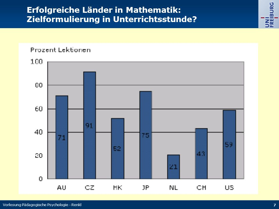 Vorlesung Pädagogische Psychologie - Renkl 7 Erfolgreiche Länder in Mathematik: Zielformulierung in Unterrichtsstunde