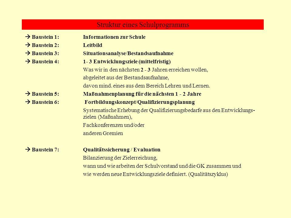 Baustein 6: Fortbildungskonzept Beispiel altes Schulprogramm Gymnasium Georgianum, Auszug: Wir sind bestrebt, den erreichten Standard zu sichern und Entwicklungspotenziale auszubauen.