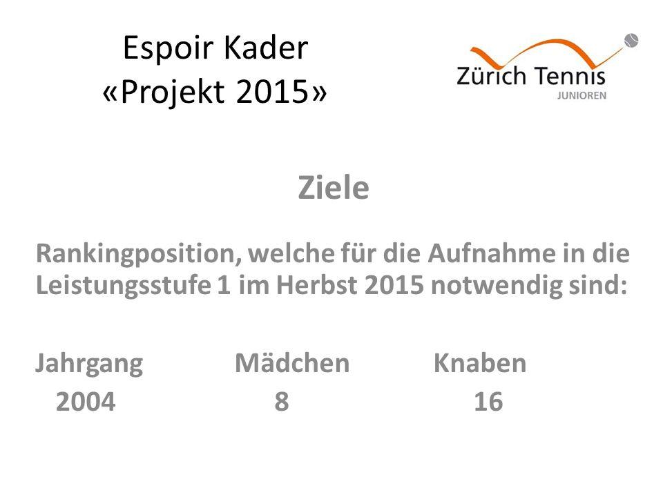 Espoir Kader «Projekt 2015» Ziele Rankingposition, welche für die Aufnahme in die Leistungsstufe 1 im Herbst 2015 notwendig sind: JahrgangMädchenKnaben 2004 8 16