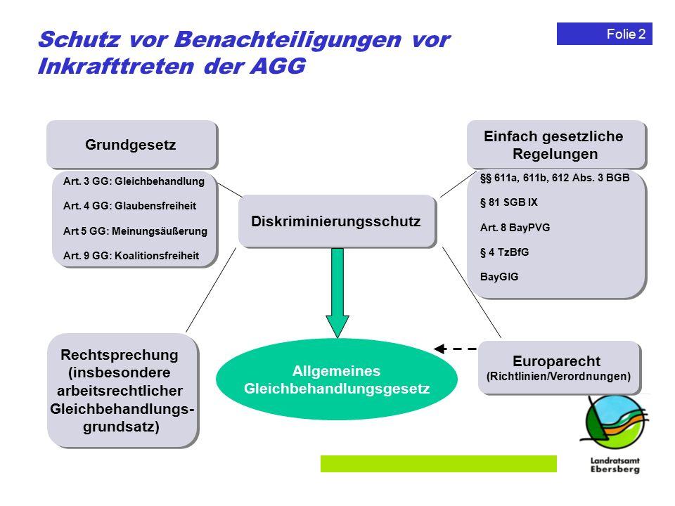 Folie 2 Schutz vor Benachteiligungen vor Inkrafttreten der AGG Diskriminierungsschutz Grundgesetz Europarecht (Richtlinien/Verordnungen) Europarecht (