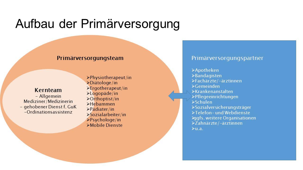 Primärversorgungsteam Aufbau der Primärversorgung Kernteam - Allgemein Mediziner/Medizinerin - gehobener Dienst f.