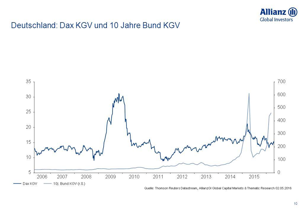 Deutschland: Dax KGV und 10 Jahre Bund KGV 10