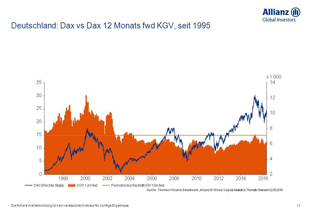 Deutschland: Dax vs Dax 12 Monats fwd KGV, seit 1995 11Die frühere Wertentwicklung ist kein verlässlicher Indikator für künftige Ergebnisse.