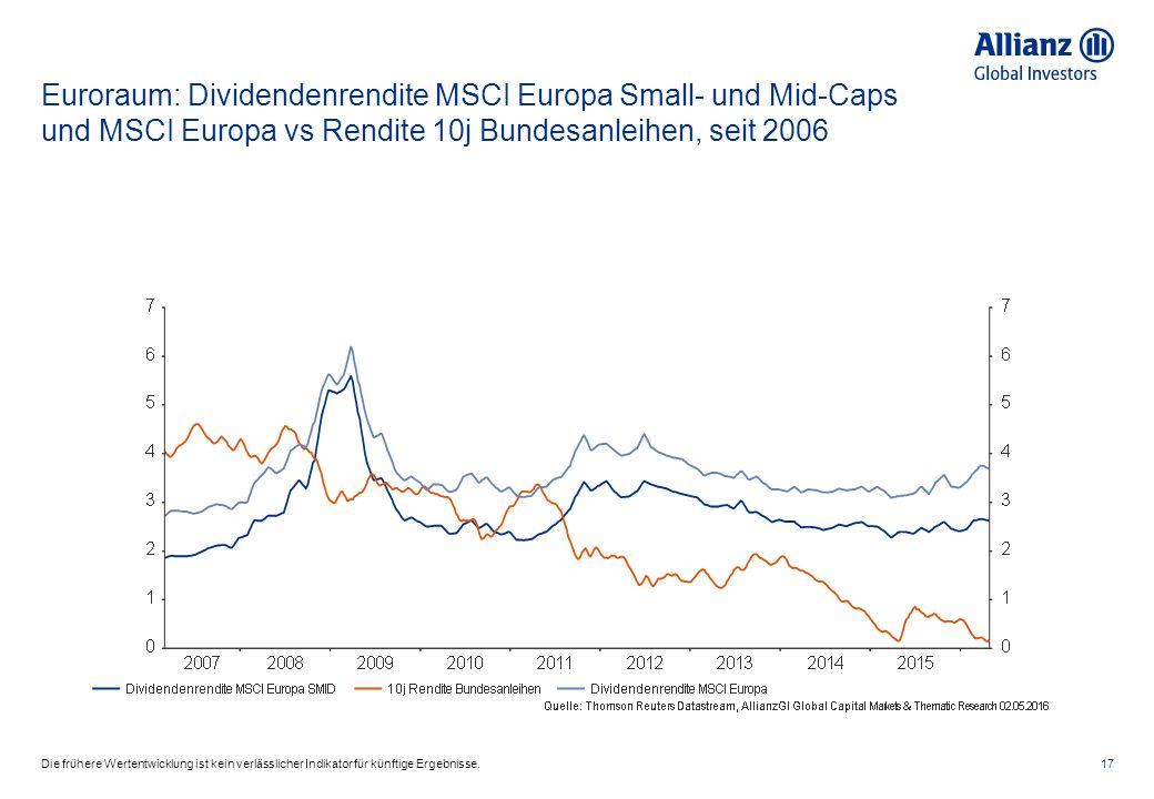 Euroraum: Dividendenrendite MSCI Europa Small- und Mid-Caps und MSCI Europa vs Rendite 10j Bundesanleihen, seit 2006 17Die frühere Wertentwicklung ist kein verlässlicher Indikator für künftige Ergebnisse.