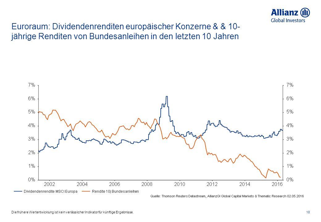 Euroraum: Dividendenrenditen europäischer Konzerne & & 10- jährige Renditen von Bundesanleihen in den letzten 10 Jahren 18Die frühere Wertentwicklung ist kein verlässlicher Indikator für künftige Ergebnisse.