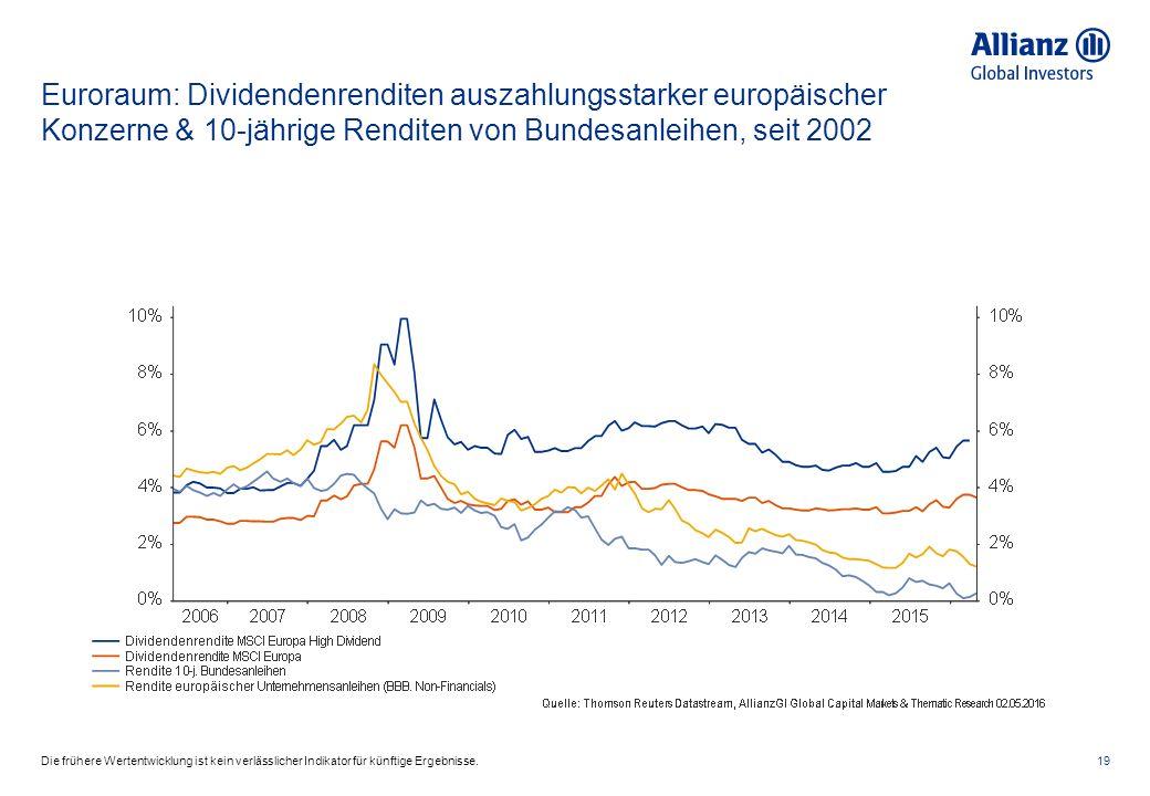 Euroraum: Dividendenrenditen auszahlungsstarker europäischer Konzerne & 10-jährige Renditen von Bundesanleihen, seit 2002 19Die frühere Wertentwicklung ist kein verlässlicher Indikator für künftige Ergebnisse.