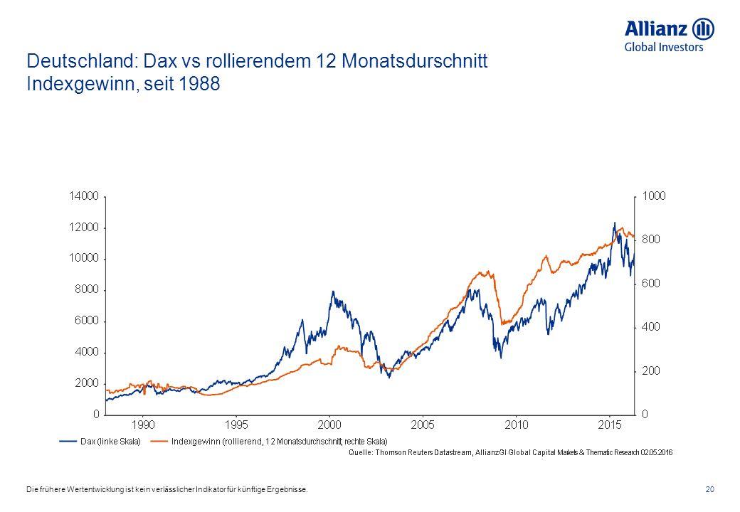 Deutschland: Dax vs rollierendem 12 Monatsdurschnitt Indexgewinn, seit 1988 20Die frühere Wertentwicklung ist kein verlässlicher Indikator für künftige Ergebnisse.