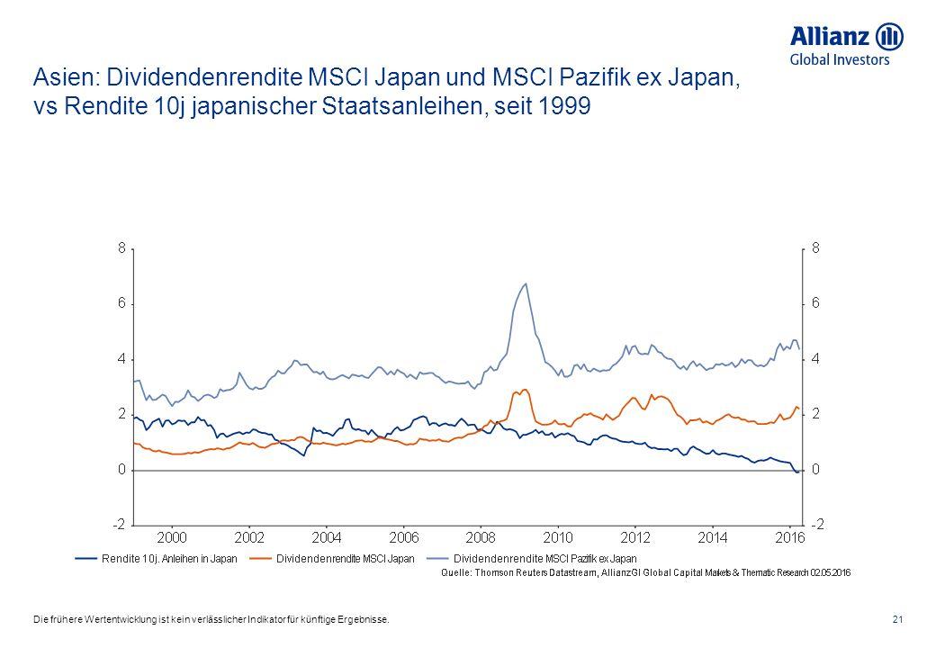Asien: Dividendenrendite MSCI Japan und MSCI Pazifik ex Japan, vs Rendite 10j japanischer Staatsanleihen, seit 1999 21Die frühere Wertentwicklung ist kein verlässlicher Indikator für künftige Ergebnisse.