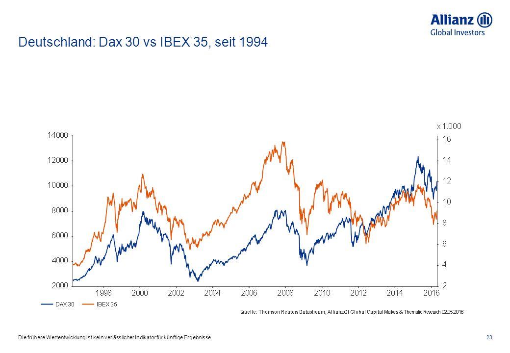 Deutschland: Dax 30 vs IBEX 35, seit 1994 23Die frühere Wertentwicklung ist kein verlässlicher Indikator für künftige Ergebnisse.