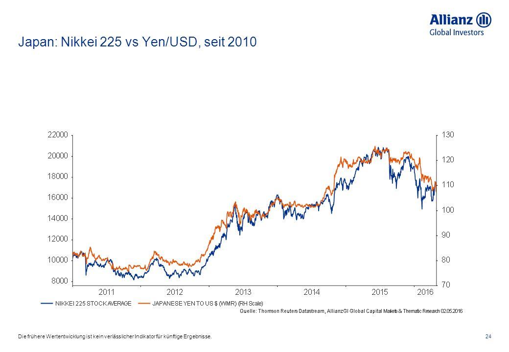 Japan: Nikkei 225 vs Yen/USD, seit 2010 24Die frühere Wertentwicklung ist kein verlässlicher Indikator für künftige Ergebnisse.