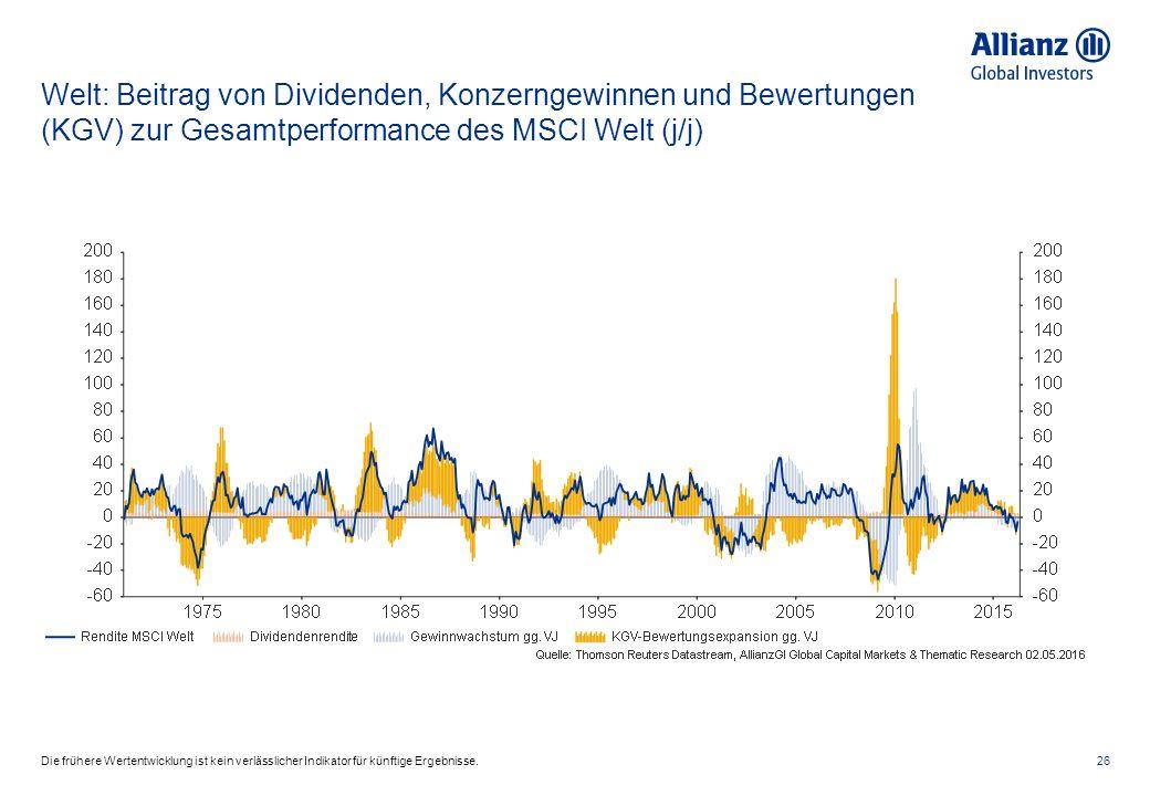 Welt: Beitrag von Dividenden, Konzerngewinnen und Bewertungen (KGV) zur Gesamtperformance des MSCI Welt (j/j) 26Die frühere Wertentwicklung ist kein v