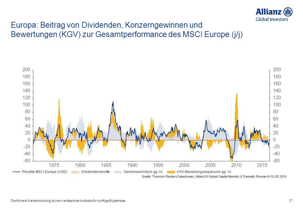 Europa: Beitrag von Dividenden, Konzerngewinnen und Bewertungen (KGV) zur Gesamtperformance des MSCI Europe (j/j) 27Die frühere Wertentwicklung ist kein verlässlicher Indikator für künftige Ergebnisse.