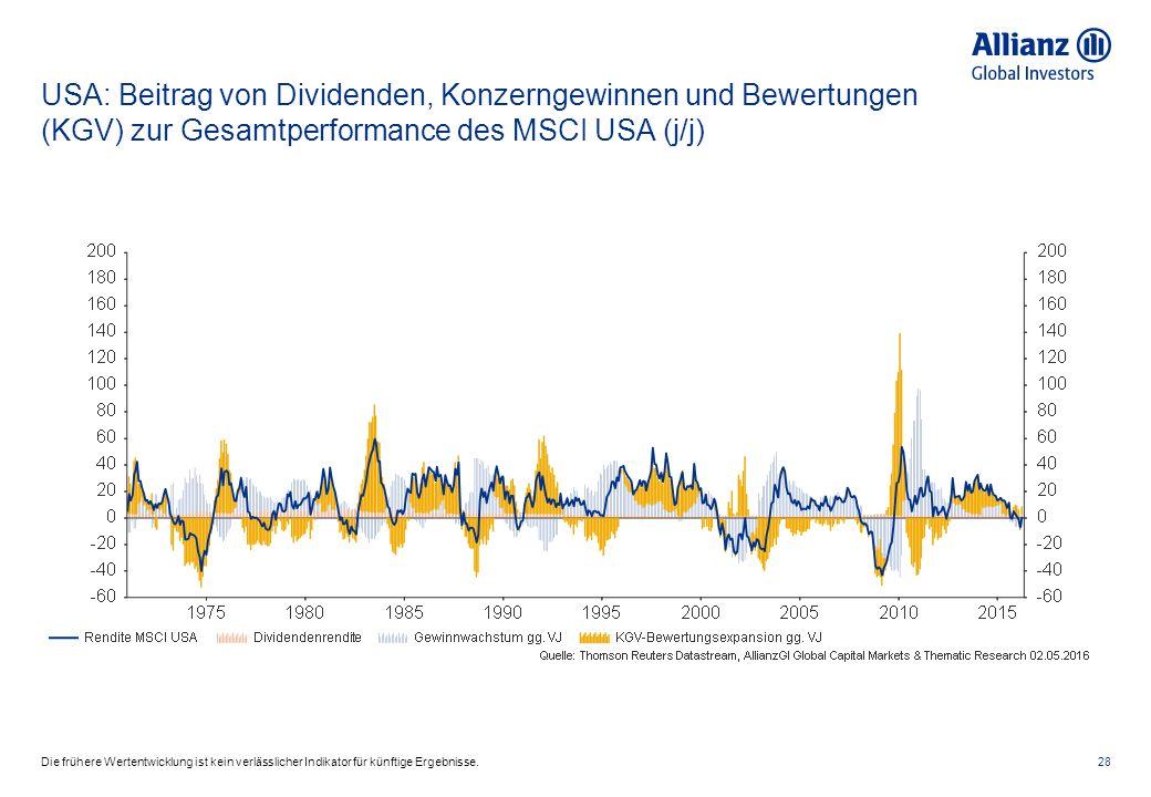 USA: Beitrag von Dividenden, Konzerngewinnen und Bewertungen (KGV) zur Gesamtperformance des MSCI USA (j/j) 28Die frühere Wertentwicklung ist kein verlässlicher Indikator für künftige Ergebnisse.