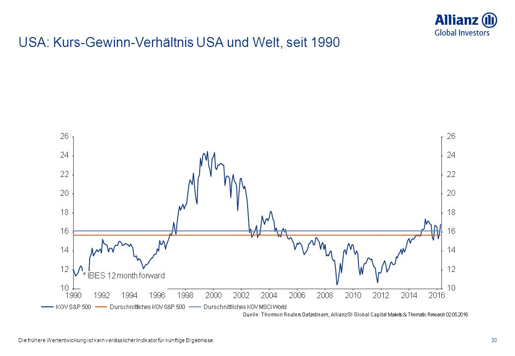 USA: Kurs-Gewinn-Verhältnis USA und Welt, seit 1990 30Die frühere Wertentwicklung ist kein verlässlicher Indikator für künftige Ergebnisse.