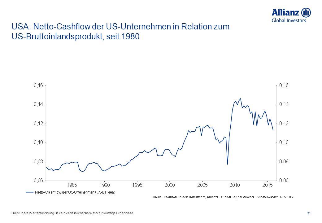 USA: Netto-Cashflow der US-Unternehmen in Relation zum US-Bruttoinlandsprodukt, seit 1980 31Die frühere Wertentwicklung ist kein verlässlicher Indikator für künftige Ergebnisse.