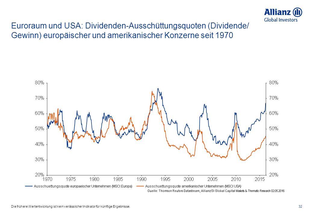 Euroraum und USA: Dividenden-Ausschüttungsquoten (Dividende/ Gewinn) europäischer und amerikanischer Konzerne seit 1970 32Die frühere Wertentwicklung ist kein verlässlicher Indikator für künftige Ergebnisse.